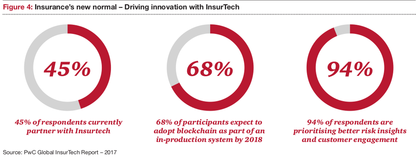 PWC report on disruption and (re)insurance - Germany FinTech
